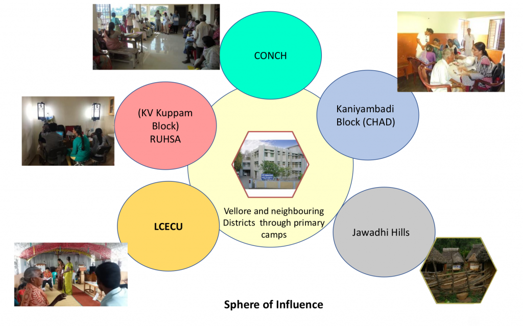 diagram showing the different outreach clinics for ophthalmology at CMC Vellore